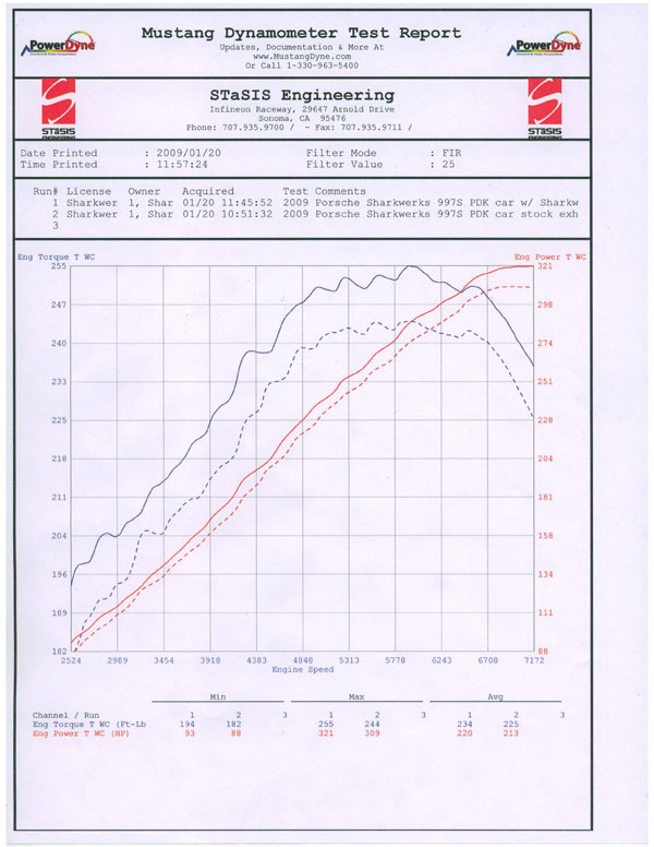 Outstanding Shark Werks Exhaust For 997 2 Carrera S 4 4S Gts Part Wiring Digital Resources Remcakbiperorg